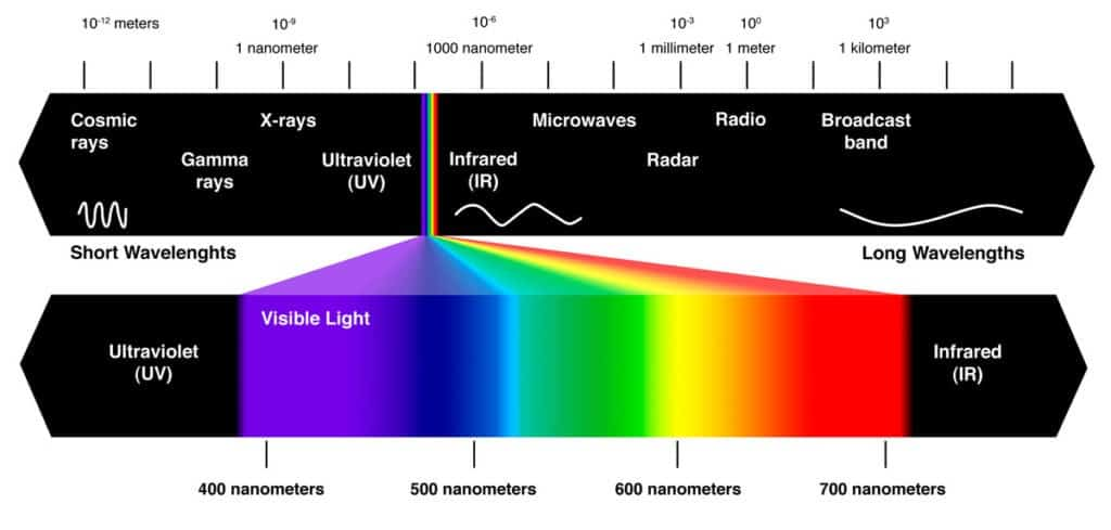 The Nature of Light in Photography