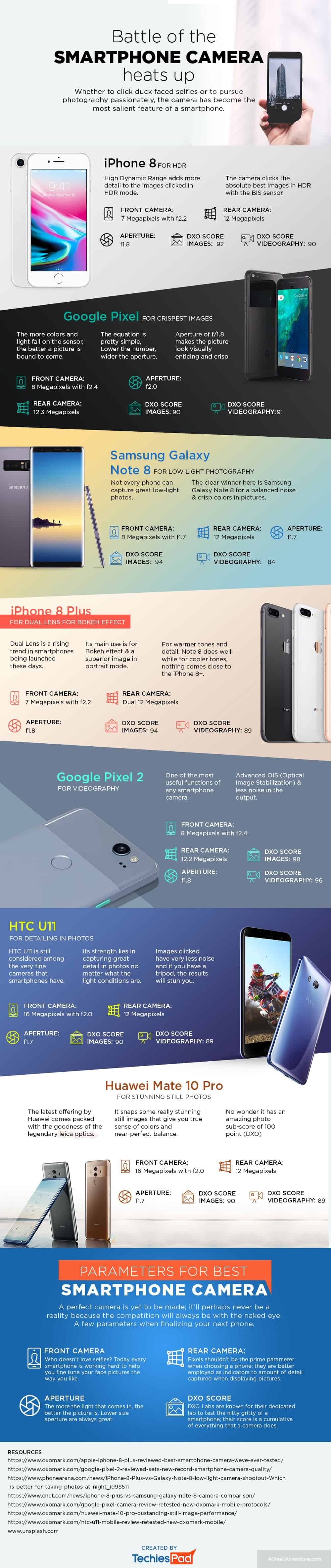 Battle of the Smartphone Camera Heats Up [Infographic] 1